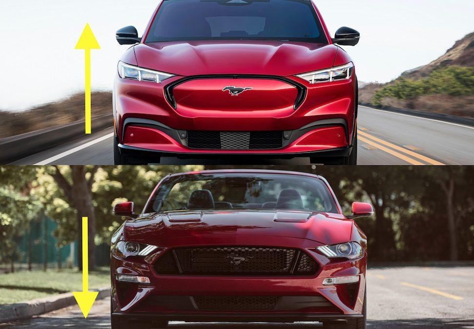 BREEK: Mustang Mach E galoppeert echte Mustang voorbij – Autoblog.nl